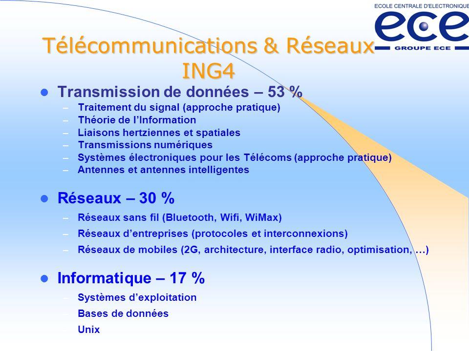 Télécommunications & Réseaux ING4 Transmission de données – 53 % – Traitement du signal (approche pratique) – Théorie de lInformation – Liaisons hertziennes et spatiales – Transmissions numériques – Systèmes électroniques pour les Télécoms (approche pratique) – Antennes et antennes intelligentes Réseaux – 30 % – Réseaux sans fil (Bluetooth, Wifi, WiMax) – Réseaux dentreprises (protocoles et interconnexions) – Réseaux de mobiles (2G, architecture, interface radio, optimisation, …) Informatique – 17 % – Systèmes dexploitation – Bases de données – Unix