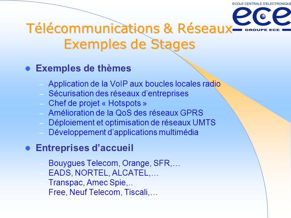 Télécommunications & Réseaux Exemples de Stages Exemples de thèmes – Application de la VoIP aux boucles locales radio – Sécurisation des réseaux dentreprises – Chef de projet « Hotspots » – Amélioration de la QoS des réseaux GPRS – Déploiement et optimisation de réseaux UMTS – Développement dapplications multimédia Entreprises daccueil – Bouygues Telecom, Orange, SFR,… – EADS, NORTEL, ALCATEL,… – Transpac, Amec Spie,..