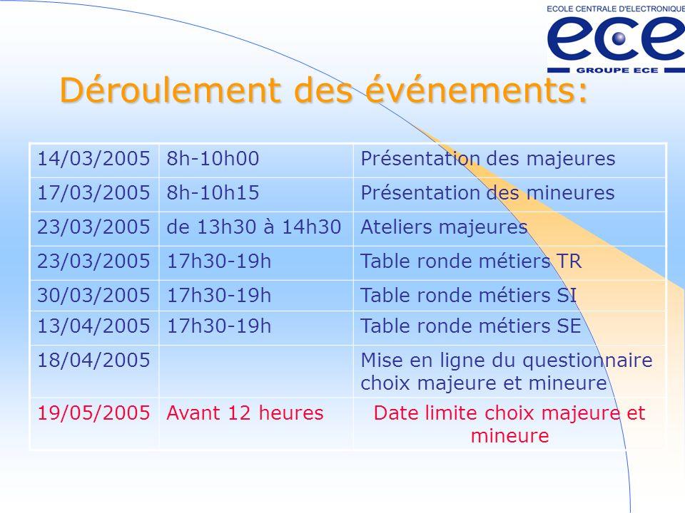 Déroulement des événements: 14/03/20058h-10h00Présentation des majeures 17/03/20058h-10h15Présentation des mineures 23/03/2005de 13h30 à 14h30Ateliers majeures 23/03/200517h30-19hTable ronde métiers TR 30/03/200517h30-19hTable ronde métiers SI 13/04/200517h30-19hTable ronde métiers SE 18/04/2005Mise en ligne du questionnaire choix majeure et mineure 19/05/2005Avant 12 heuresDate limite choix majeure et mineure