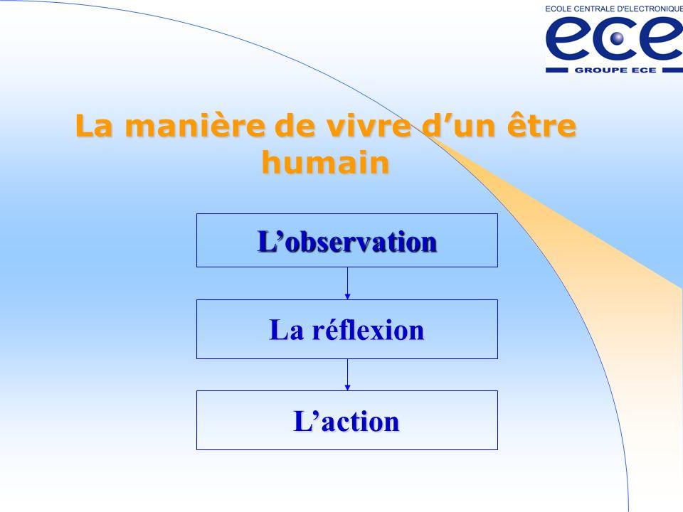 La réflexion Lobservation La manière de vivre dun être humain Laction