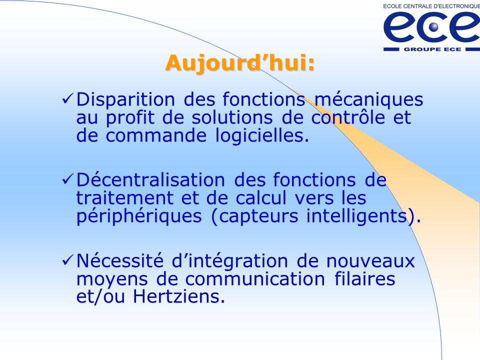 Aujourdhui: Disparition des fonctions mécaniques au profit de solutions de contrôle et de commande logicielles.