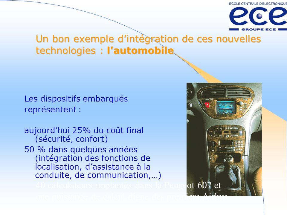 Un bon exemple dintégration de ces nouvelles technologies : lautomobile Les dispositifs embarqués représentent : aujourdhui 25% du coût final (sécurité, confort) 50 % dans quelques années (intégration des fonctions de localisation, dassistance à la conduite, de communication,…) 40 calculateurs implantés dans la Peugeot 607 et une puissance de calcul digne des premiers Airbus