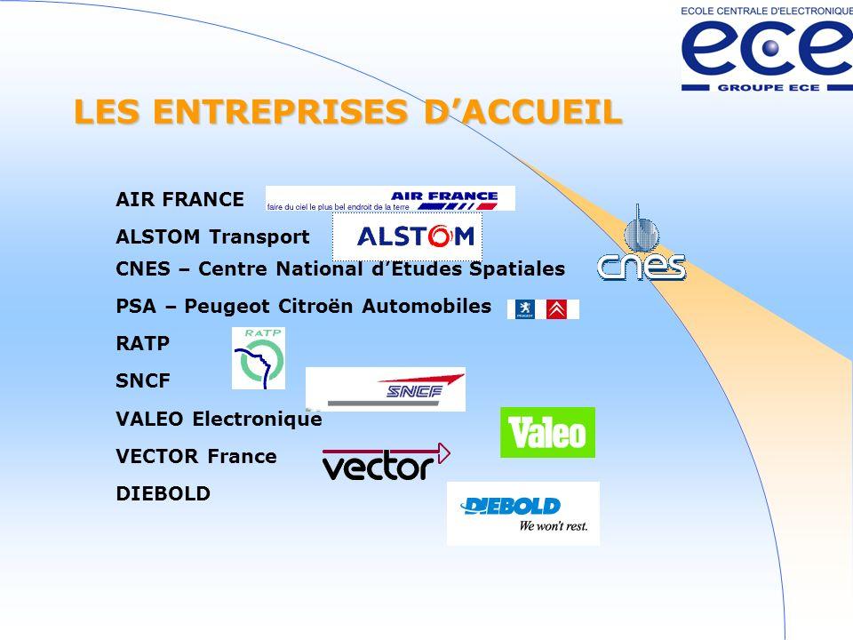 LES ENTREPRISES DACCUEIL AIR FRANCE ALSTOM Transport CNES – Centre National dEtudes Spatiales PSA – Peugeot Citroën Automobiles RATP SNCF VALEO Electronique VECTOR France DIEBOLD