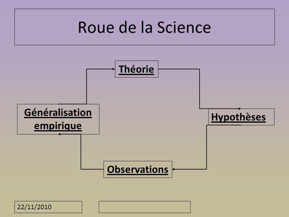 22/11/2010 Roue de la Science Théorie Hypothèses Observations Généralisation empirique