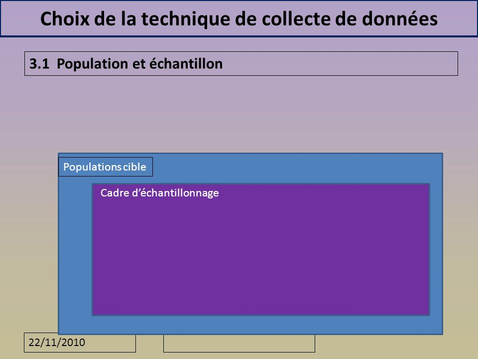 22/11/2010 Choix de la technique de collecte de données 3.1 Population et échantillon Populations cible Cadre déchantillonnage