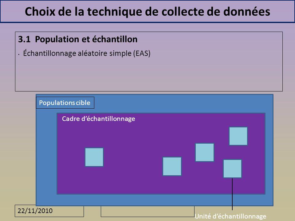 22/11/2010 Choix de la technique de collecte de données 3.1 Population et échantillon Échantillonnage aléatoire simple (EAS) Populations cible Cadre déchantillonnage Unité déchantillonnage