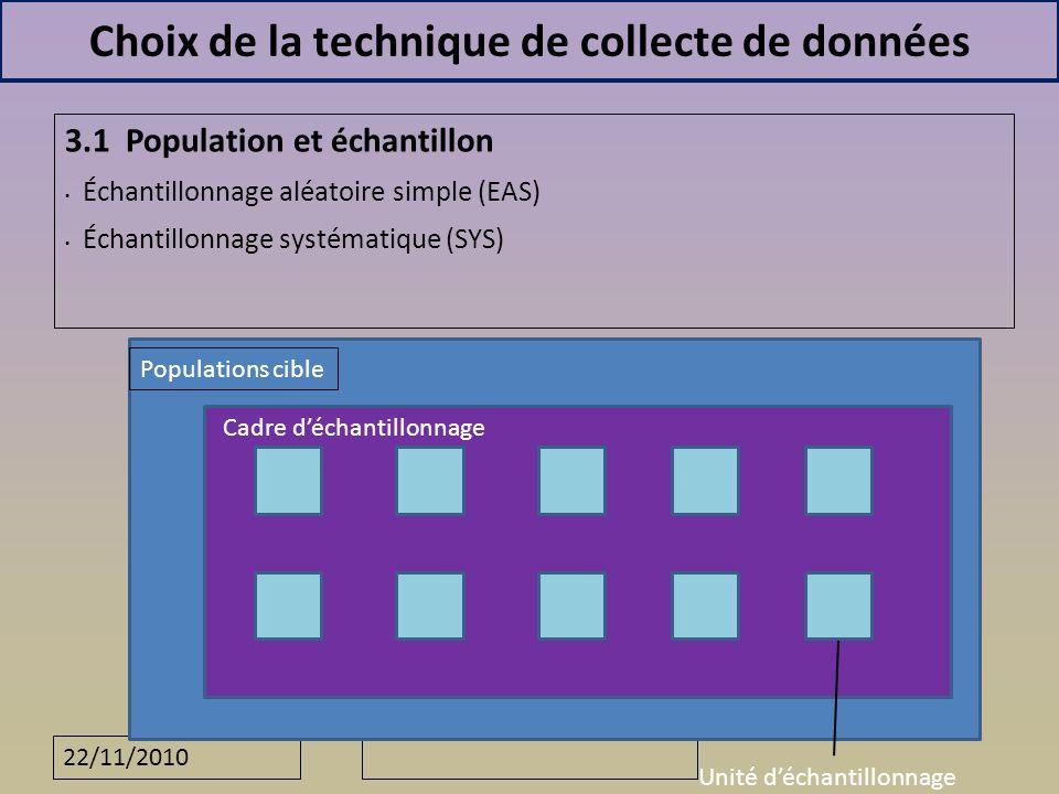 22/11/2010 Choix de la technique de collecte de données 3.1 Population et échantillon Échantillonnage aléatoire simple (EAS) Échantillonnage systématique (SYS) Populations cible Cadre déchantillonnage Unité déchantillonnage