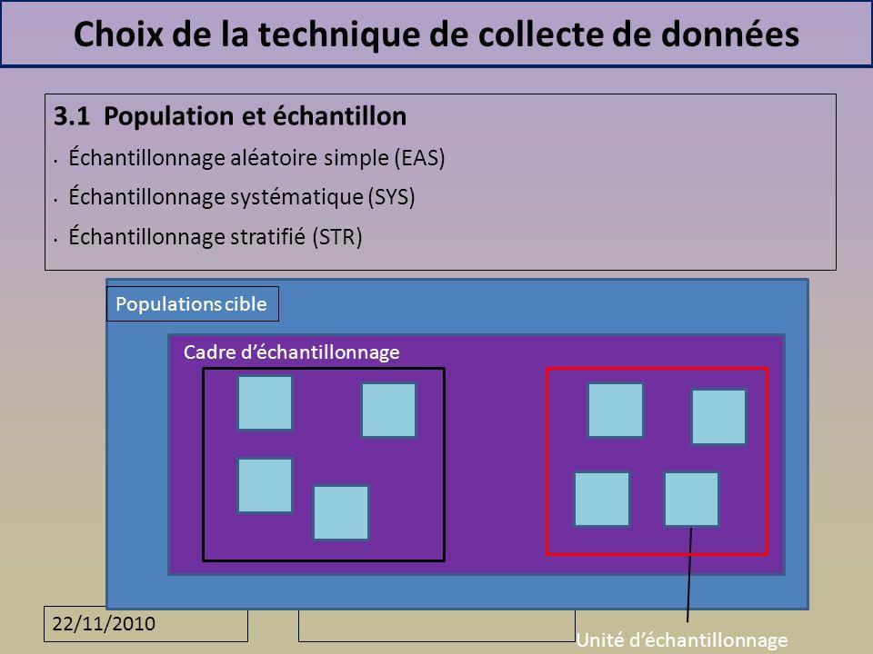 22/11/2010 Choix de la technique de collecte de données 3.1 Population et échantillon Échantillonnage aléatoire simple (EAS) Échantillonnage systématique (SYS) Échantillonnage stratifié (STR) Populations cible Cadre déchantillonnage Unité déchantillonnage