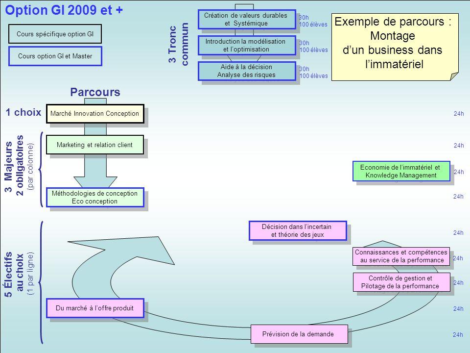 Marché Innovation Conception Méthodologies de conception Eco conception Méthodologies de conception Eco conception Décision dans lincertain et théorie