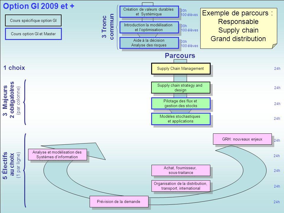 Supply Chain Management Pilotage des flux et gestion des stocks Pilotage des flux et gestion des stocks Modèles stochastiques et applications Modèles