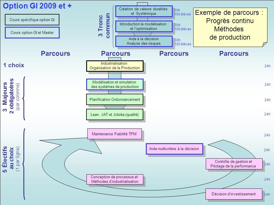Industrialisation Organisation de la Production Industrialisation Organisation de la Production Modélisation et simulation des systèmes de production