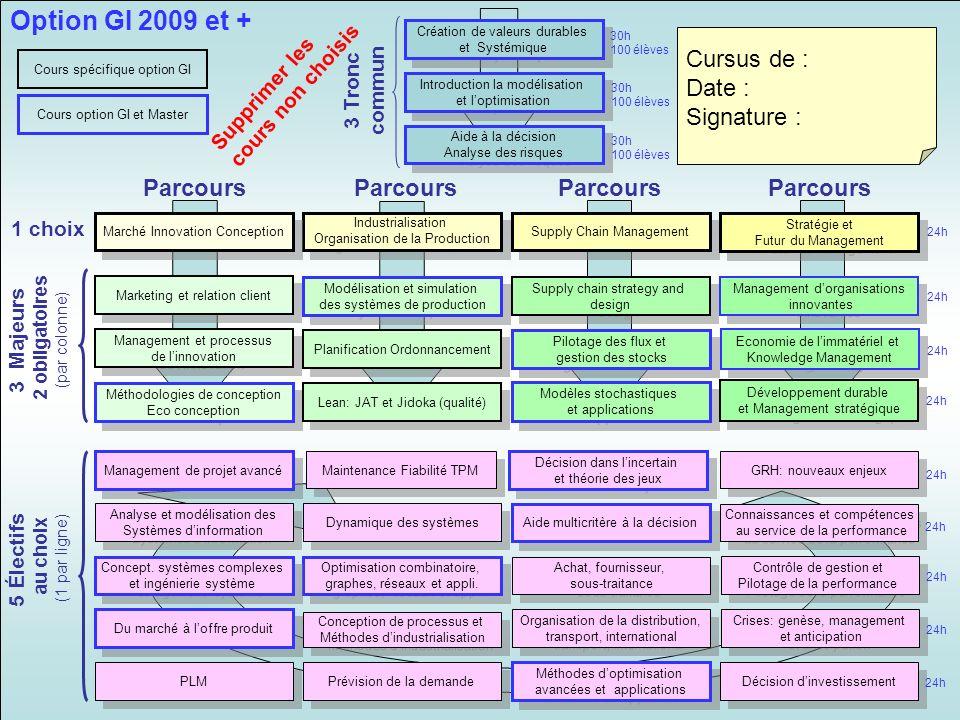 Industrialisation Organisation de la Production Industrialisation Organisation de la Production Supply Chain Management Marché Innovation Conception M