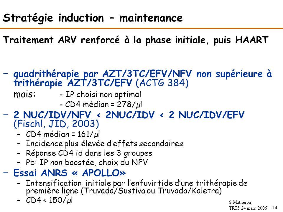 14 S Matheron TRT5 24 mars 2006 Stratégie induction – maintenance Traitement ARV renforcé à la phase initiale, puis HAART quadrithérapie par AZT/3TC/EFV/NFV non supérieure à trithérapie AZT/3TC/EFV (ACTG 384) mais: - IP choisi non optimal - CD4 médian = 278/µl 2 NUC/IDV/NFV < 2NUC/IDV < 2 NUC/IDV/EFV (Fischl, JID, 2003) –CD4 médian = 161/µl –Incidence plus élevée deffets secondaires –Réponse CD4 id dans les 3 groupes –Pb: IP non boostée, choix du NFV Essai ANRS « APOLLO» –Intensification initiale par lenfuvirtide dune trithérapie de première ligne (Truvada/Sustiva ou Truvada/Kaletra) –CD4 < 150/µl