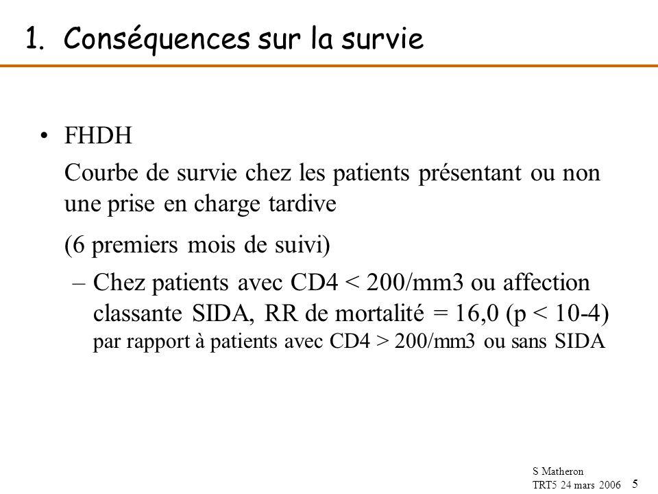 5 S Matheron TRT5 24 mars 2006 1.Conséquences sur la survie FHDH Courbe de survie chez les patients présentant ou non une prise en charge tardive (6 premiers mois de suivi) –Chez patients avec CD4 200/mm3 ou sans SIDA