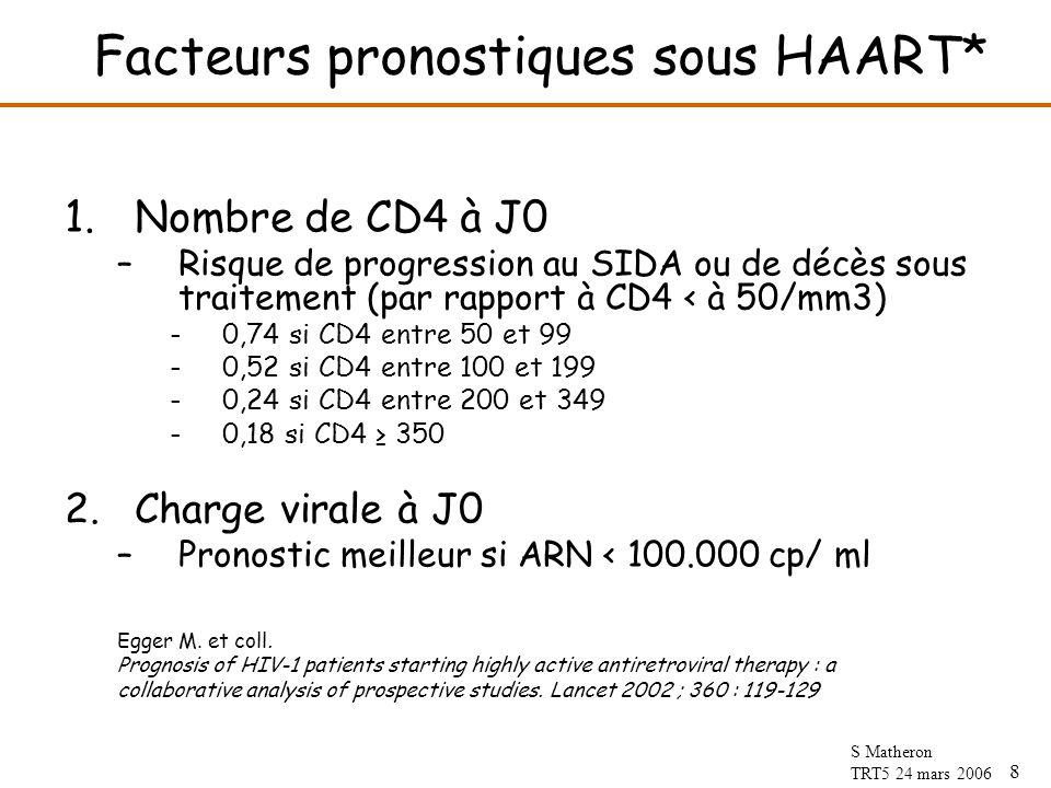 8 S Matheron TRT5 24 mars 2006 Facteurs pronostiques sous HAART* 1.Nombre de CD4 à J0 –Risque de progression au SIDA ou de décès sous traitement (par rapport à CD4 < à 50/mm3) -0,74 si CD4 entre 50 et 99 -0,52 si CD4 entre 100 et 199 -0,24 si CD4 entre 200 et 349 -0,18 si CD4 350 2.Charge virale à J0 –Pronostic meilleur si ARN < 100.000 cp/ ml Egger M.