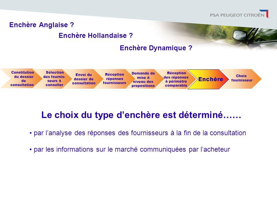 Enchère Le choix du type denchère est déterminé…… par lanalyse des réponses des fournisseurs à la fin de la consultation par les informations sur le m