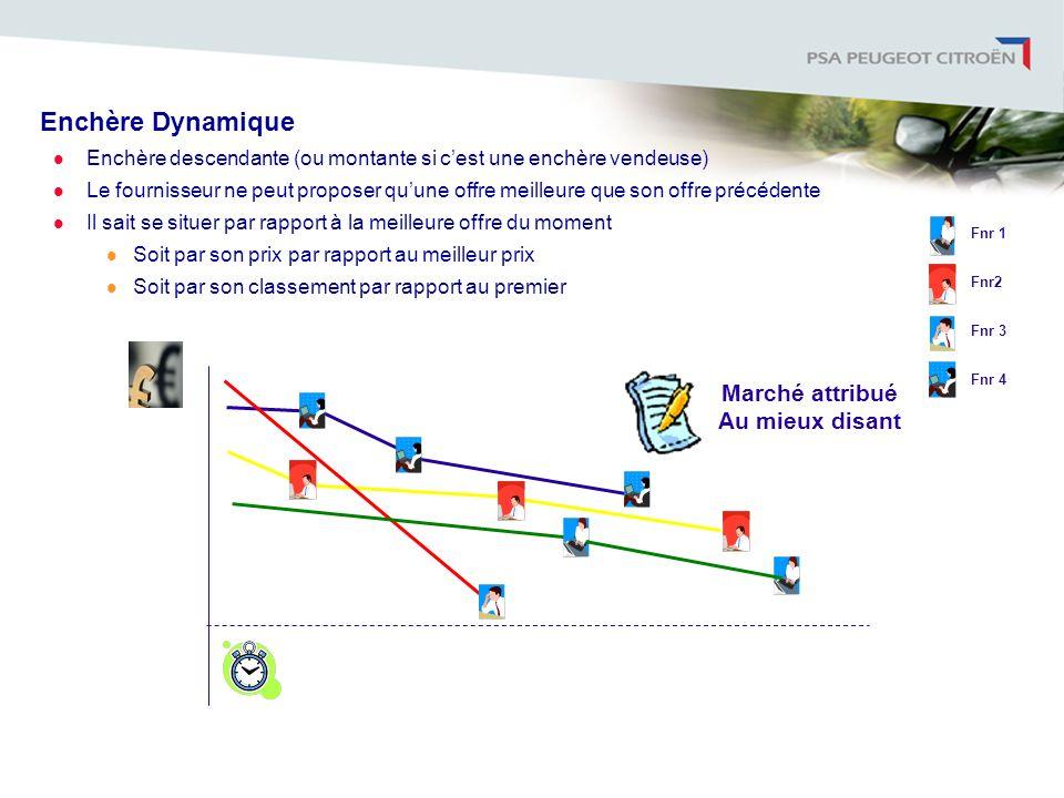 Enchère Dynamique Enchère descendante (ou montante si cest une enchère vendeuse) Le fournisseur ne peut proposer quune offre meilleure que son offre p