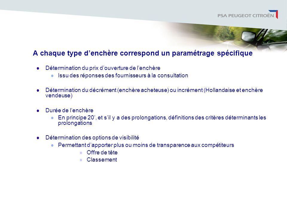 A chaque type denchère correspond un paramétrage spécifique Détermination du prix douverture de lenchère Issu des réponses des fournisseurs à la consu