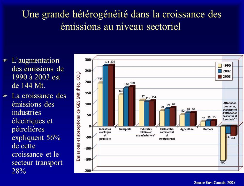 Une grande hétérogénéité dans la croissance des émissions au niveau sectoriel F Laugmentation des émissions de 1990 à 2003 est de 144 Mt.