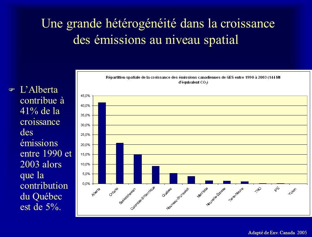 Une grande hétérogénéité dans la croissance des émissions au niveau spatial F LAlberta contribue à 41% de la croissance des émissions entre 1990 et 20