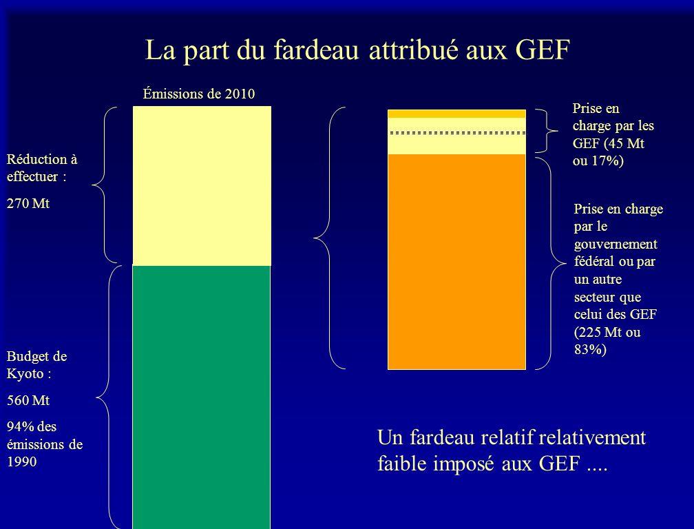 La part du fardeau attribué aux GEF Émissions de 2010 Budget de Kyoto : 560 Mt 94% des émissions de 1990 Prise en charge par les GEF (45 Mt ou 17%) Prise en charge par le gouvernement fédéral ou par un autre secteur que celui des GEF (225 Mt ou 83%) Réduction à effectuer : 270 Mt Un fardeau relatif relativement faible imposé aux GEF....