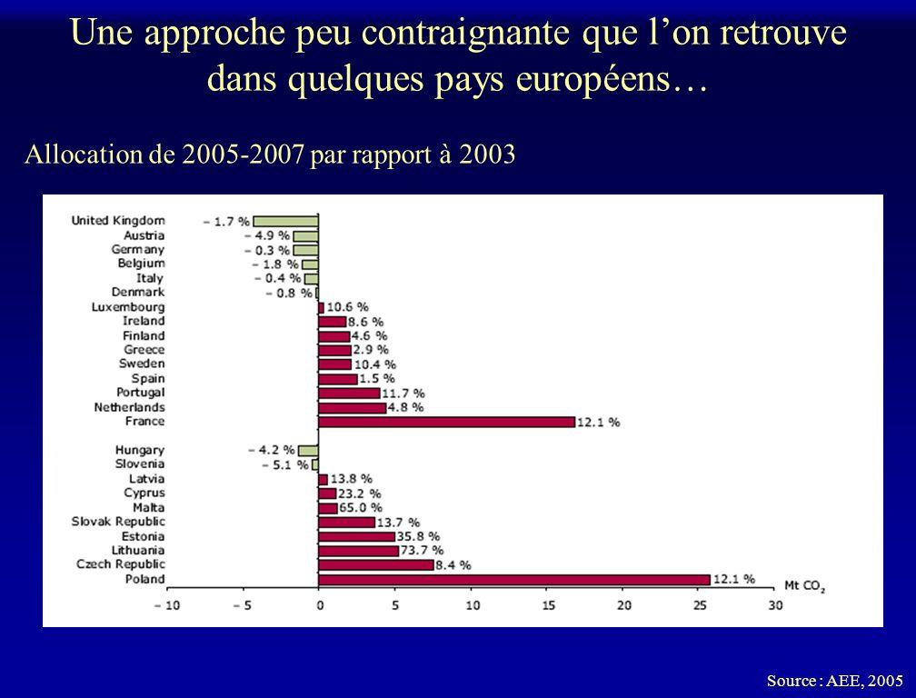 Une approche peu contraignante que lon retrouve dans quelques pays européens… Allocation de 2005-2007 par rapport à 2003 Source : AEE, 2005