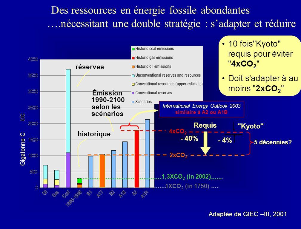 Des ressources en énergie fossile abondantes ….nécessitant une double stratégie : sadapter et réduire Adaptée de GIEC –III, 2001 réserves historique Émission 1990-2100 selon les scénarios Gigatonne C 1XCO 2 (in 1750) 1,3XCO 2 (in 2002 ) 2xCO 2 10 fois Kyoto requis pour éviter 4xCO 2 Doit s adapter à au moins 2xCO 2 4xCO 2 International Energy Outlook 2003 similaire à A2 ou A1B Requis - 40% 5 décennies.