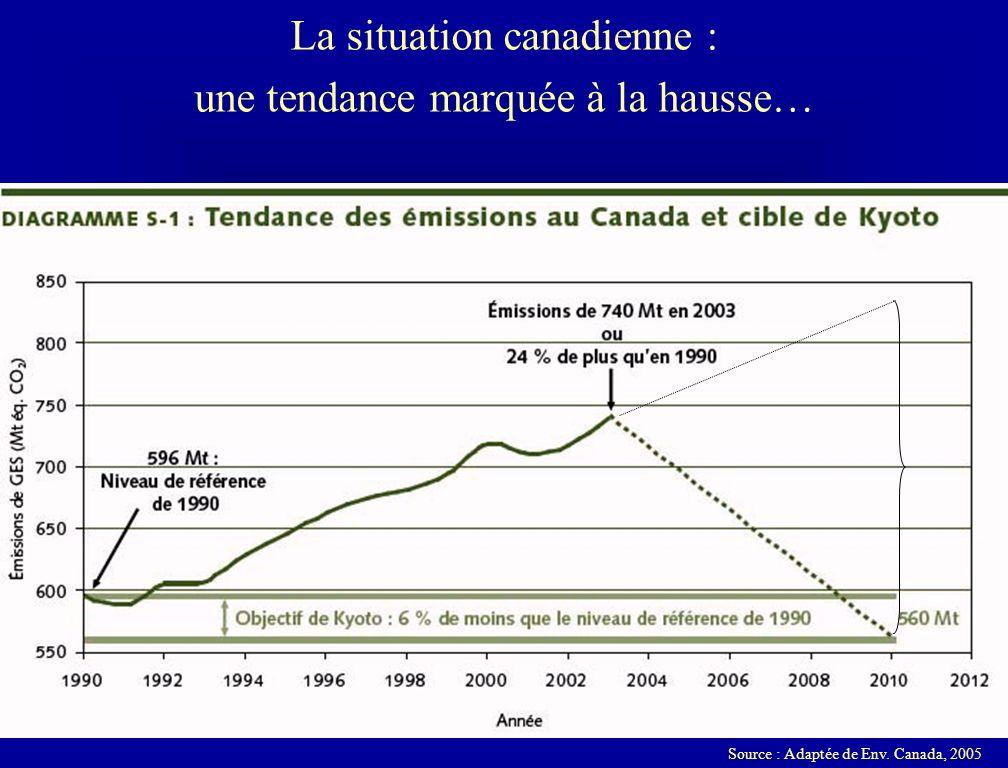 La situation canadienne : une tendance marquée à la hausse… Source : Adaptée de Env. Canada, 2005