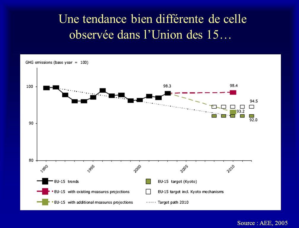 Une tendance bien différente de celle observée dans lUnion des 15… Source : AEE, 2005