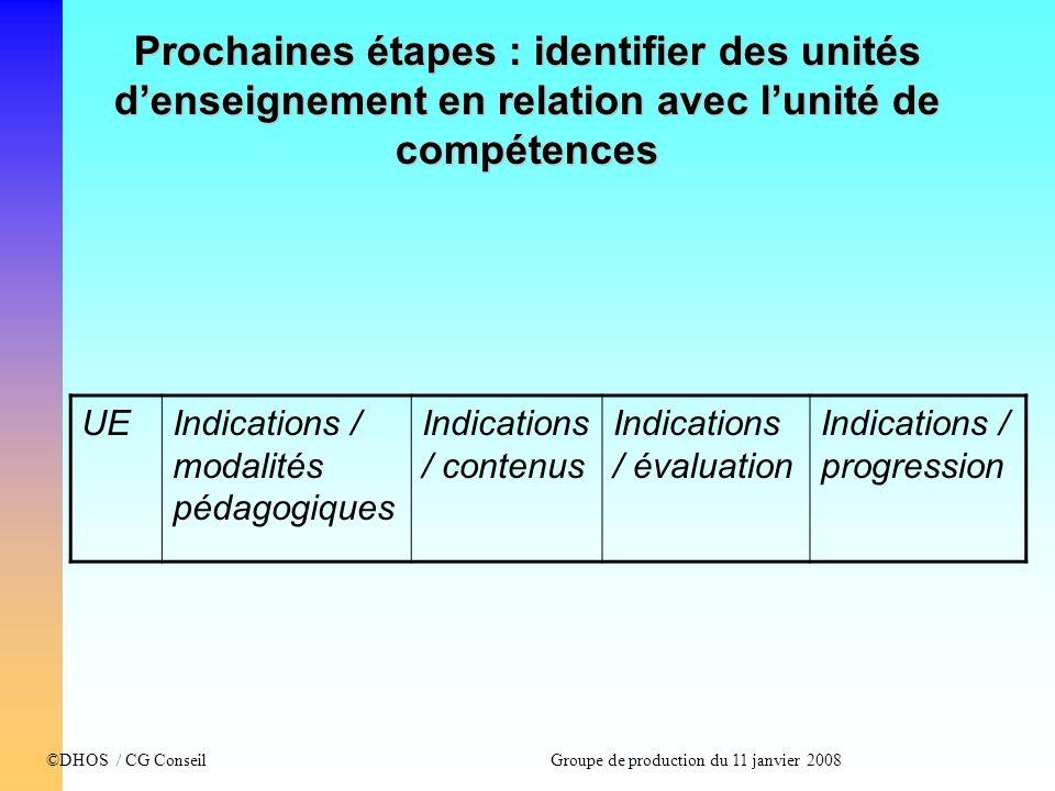 ©DHOS / CG Conseil Groupe de production du 11 janvier 2008 Prochaines étapes : identifier des unités denseignement en relation avec lunité de compéten