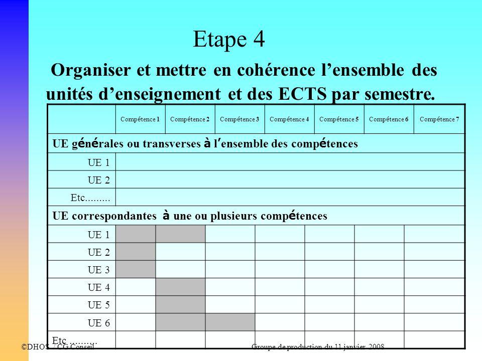 ©DHOS / CG Conseil Groupe de production du 11 janvier 2008 Etape 4 Organiser et mettre en cohérence lensemble des unités denseignement et des ECTS par
