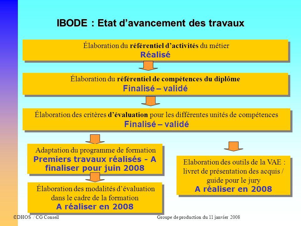 ©DHOS / CG Conseil Groupe de production du 11 janvier 2008 IBODE : Etat davancement des travaux Élaboration du référentiel dactivités du métier Réalis