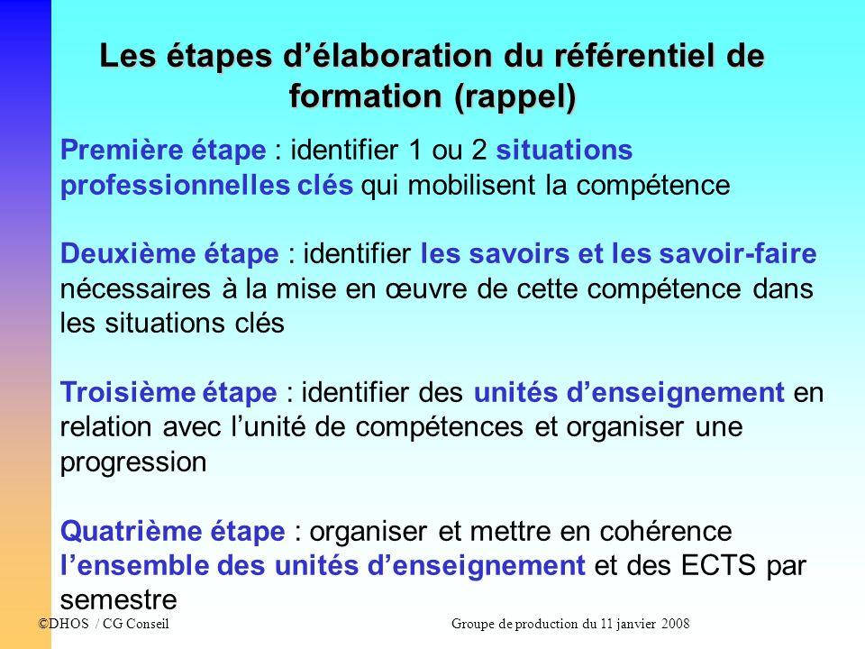 ©DHOS / CG Conseil Groupe de production du 11 janvier 2008 Les étapes délaboration du référentiel de formation (rappel) Première étape : identifier 1