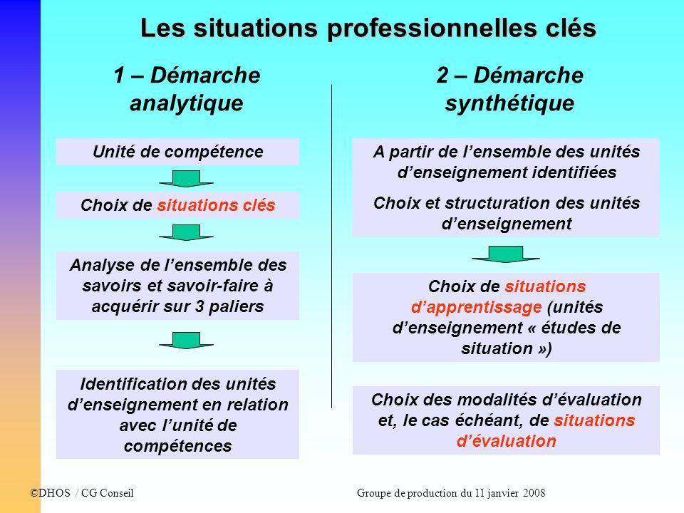 ©DHOS / CG Conseil Groupe de production du 11 janvier 2008 Les situations professionnelles clés Unité de compétence Choix de situations clés Analyse d