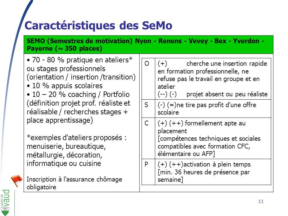 11 Caractéristiques des SeMo SEMO (Semestres de motivation) Nyon - Renens - Vevey - Bex - Yverdon - Payerne (~ 350 places) 70 - 80 % pratique en ateli