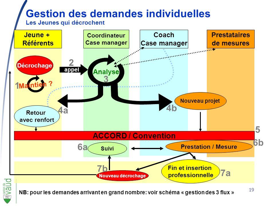 19 Gestion des demandes individuelles Les Jeunes qui décrochent NB: pour les demandes arrivant en grand nombre: voir schéma « gestion des 3 flux » Jeu