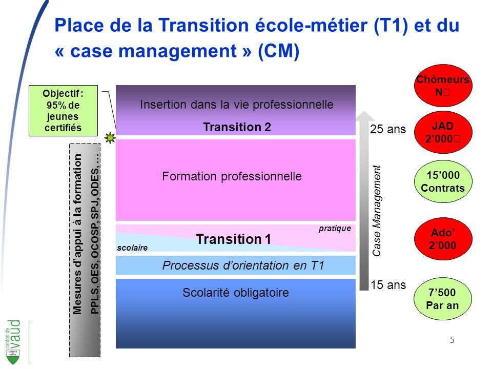 5 Scolarité obligatoire 15 ans 25 ans Formation professionnelle Insertion dans la vie professionnelle Transition 2 Processus dorientation en T1 Mesure