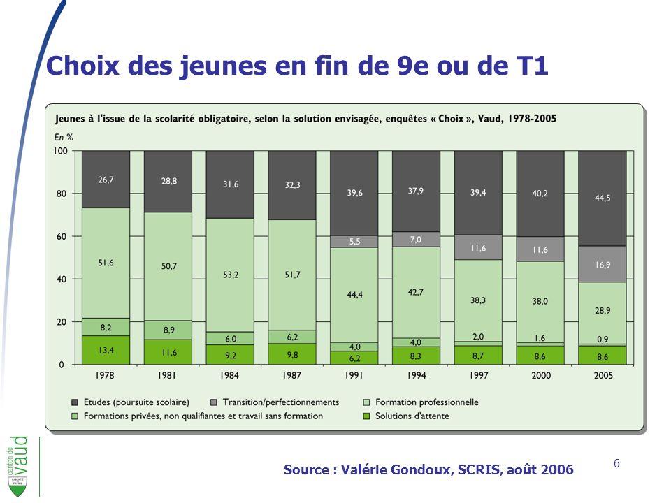 6 Source : Valérie Gondoux, SCRIS, août 2006 Choix des jeunes en fin de 9e ou de T1