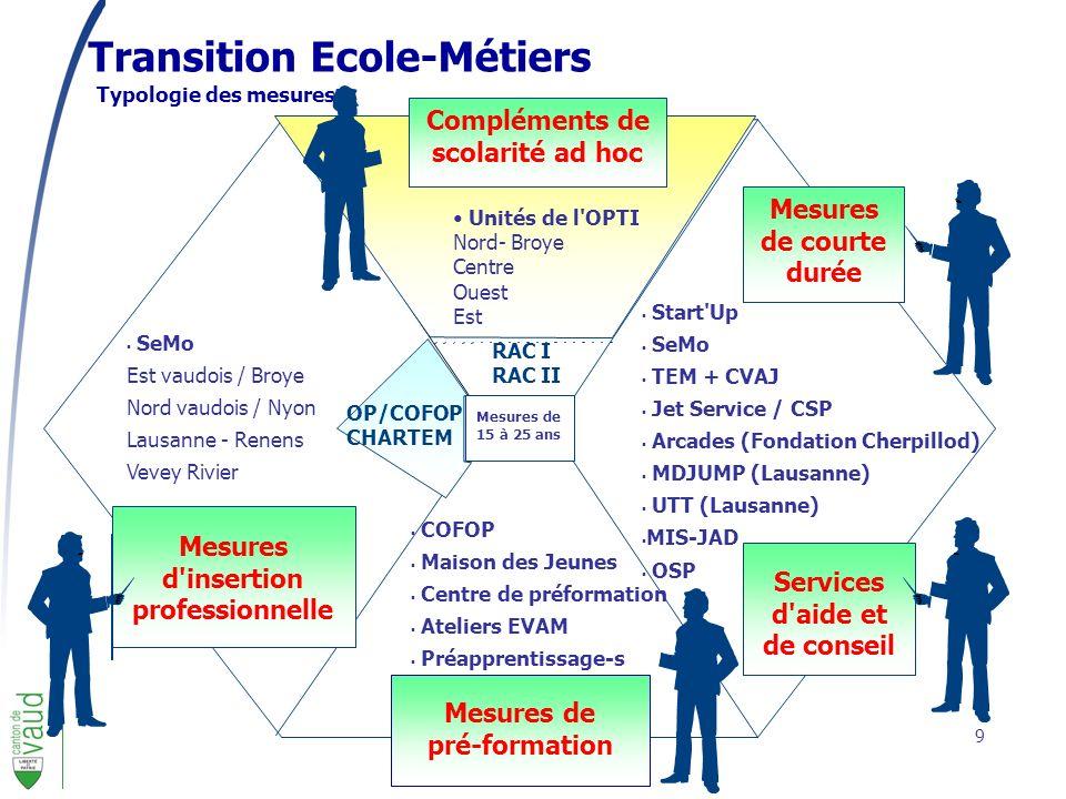9 Transition Ecole-Métiers Typologie des mesures Mesures de 15 à 25 ans RAC I RAC II Unités de l'OPTI Nord- Broye Centre Ouest Est OP/COFOP CHARTEM Me
