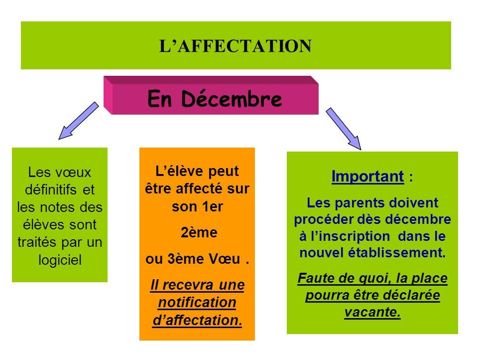 LAFFECTATION En Décembre Les vœux définitifs et les notes des élèves sont traités par un logiciel Lélève peut être affecté sur son 1er 2ème ou 3ème Vœ