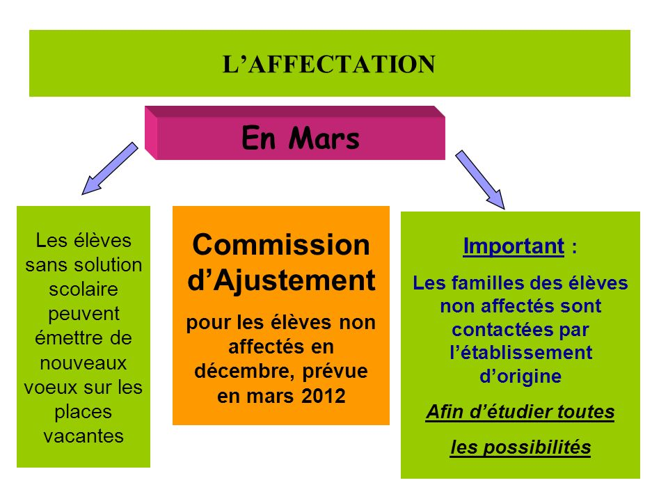 LAFFECTATION En Mars Les élèves sans solution scolaire peuvent émettre de nouveaux voeux sur les places vacantes Commission dAjustement pour les élève