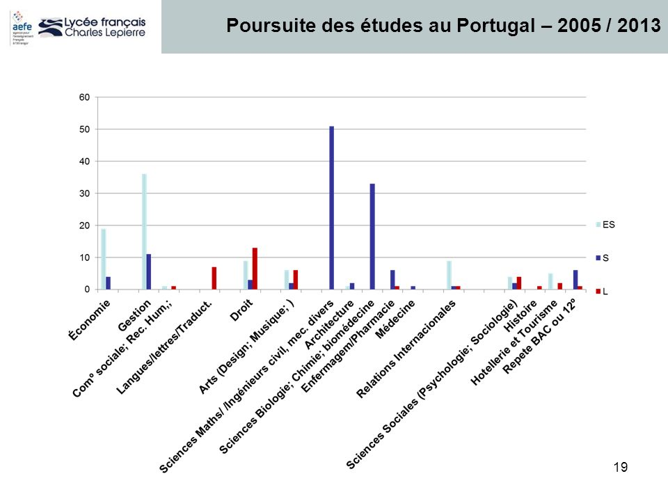 19 Poursuite des études au Portugal – 2005 / 2013
