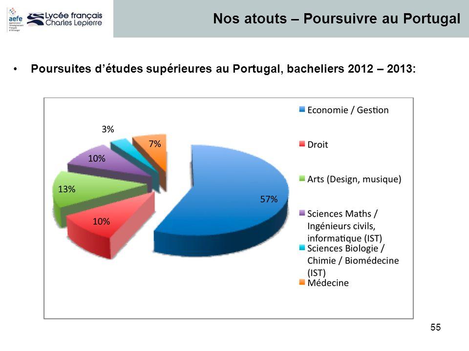 55 Nos atouts – Poursuivre au Portugal Poursuites détudes supérieures au Portugal, bacheliers 2012 – 2013: