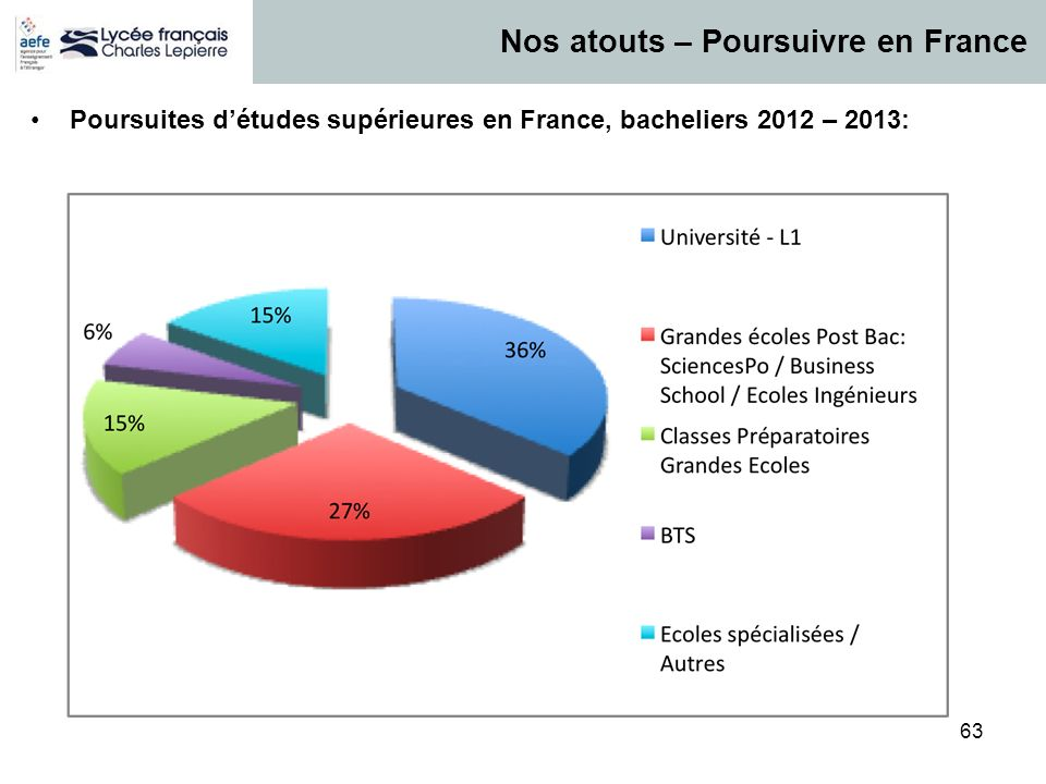 63 Poursuites détudes supérieures en France, bacheliers 2012 – 2013: Nos atouts – Poursuivre en France