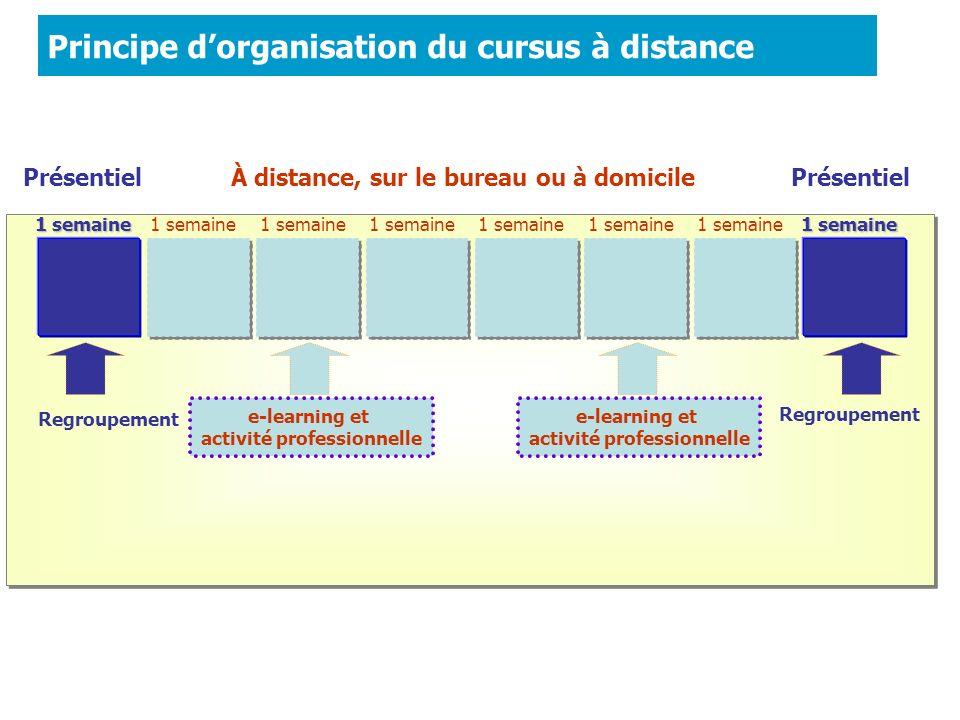 Principe dorganisation du cursus à distance e-learning et activité professionnelle e-learning et activité professionnelle Regroupement 1 semaine Prése