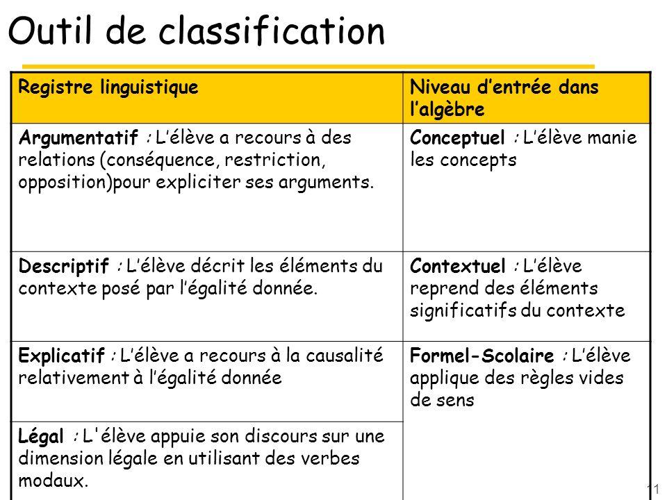 11 Outil de classification Registre linguistiqueNiveau dentrée dans lalgèbre Argumentatif : Lélève a recours à des relations (conséquence, restriction