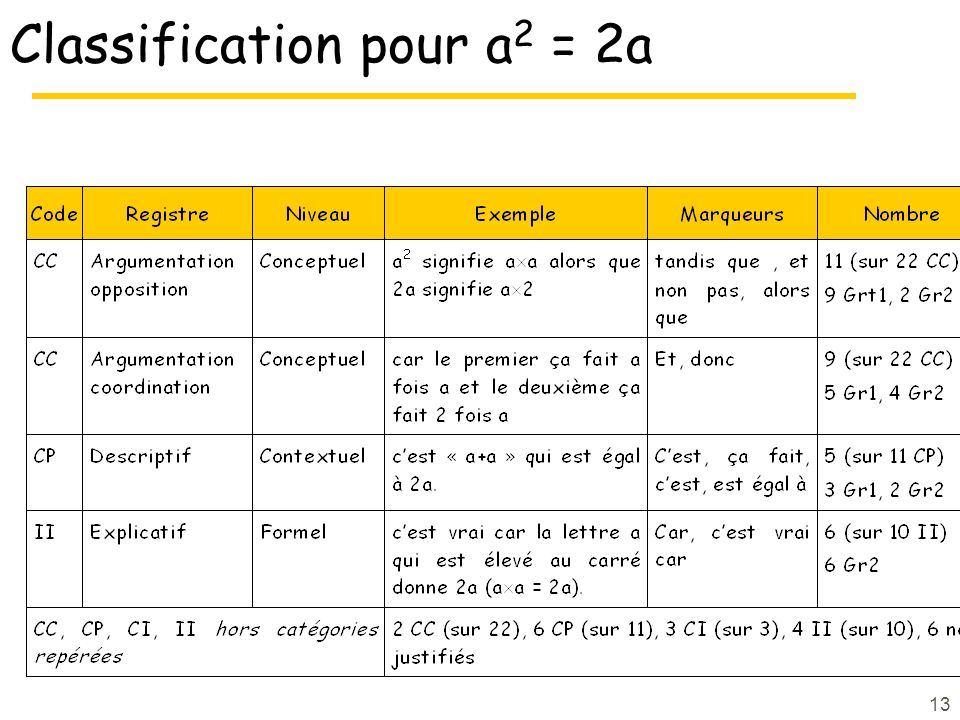 13 Classification pour a 2 = 2a