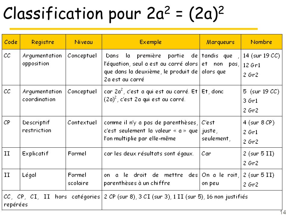 14 Classification pour 2a 2 = (2a) 2