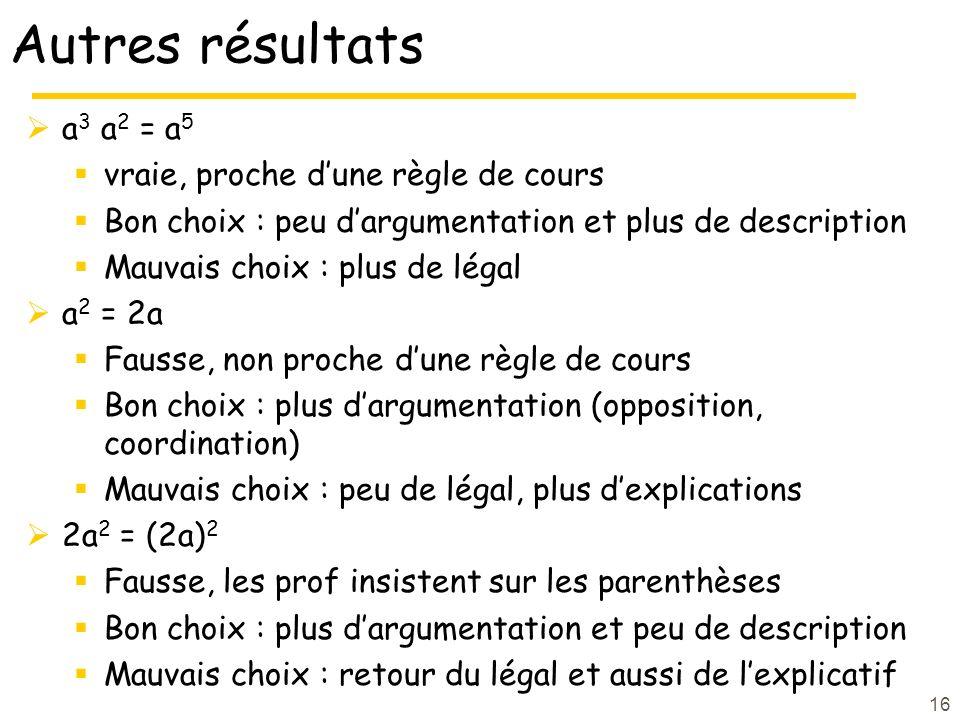 16 Autres résultats a 3 a 2 = a 5 vraie, proche dune règle de cours Bon choix : peu dargumentation et plus de description Mauvais choix : plus de léga