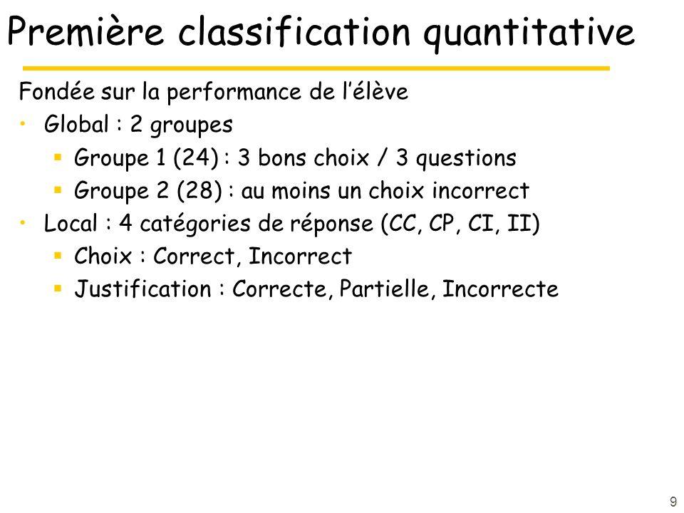 9 Première classification quantitative Fondée sur la performance de lélève Global : 2 groupes Groupe 1 (24) : 3 bons choix / 3 questions Groupe 2 (28)
